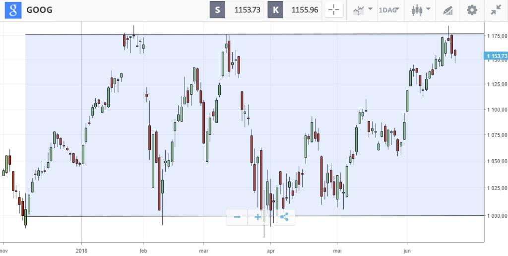 trading range teknisk aksjeanalyse